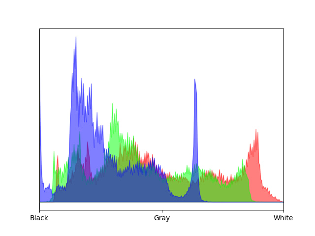 Histogram of RGB colors